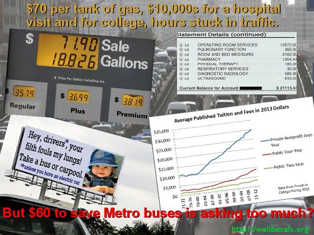 People will spend $70 for a tank of gas, will spend tends of thousands of dollars for a hospital visit and for college, and will sit in traffic for hours each week, but they won't pay $60 to save Metro buses