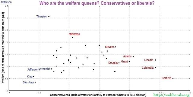 Who are the welfare queens? Conservatives or liberals