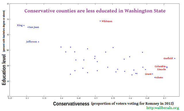 Conservativeness versus education for Washington State counties