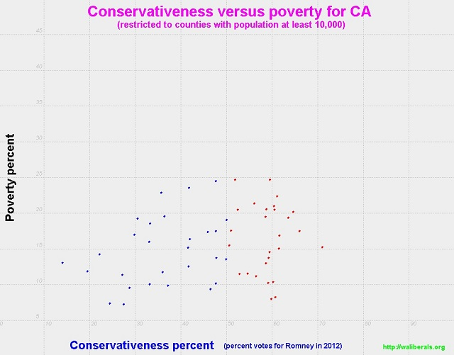 Conservativeness versus poverty for California counties with population at least 10,000