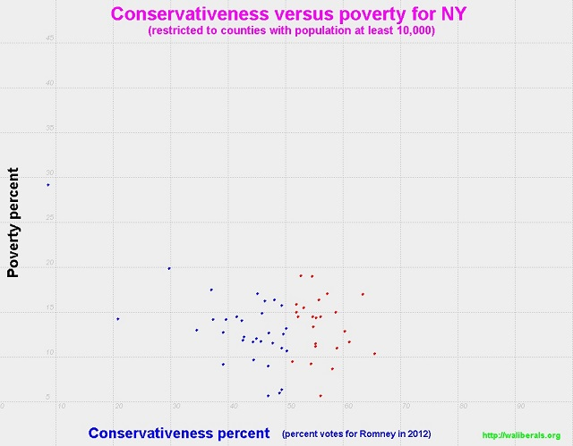 Conservativeness versus poverty for New York counties with population at least 10,000