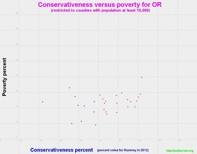 Conservativeness versus poverty for Oregon counties with population at least 10,000