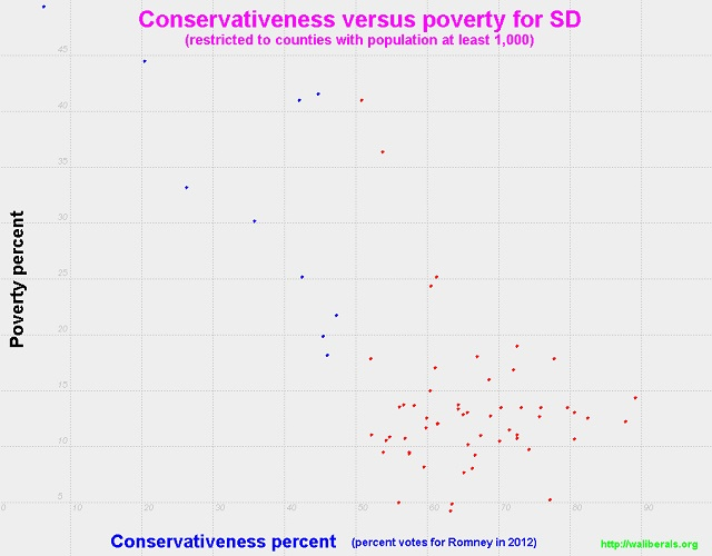 Conservativeness versus poverty for South Dakota counties with population at least 1,000