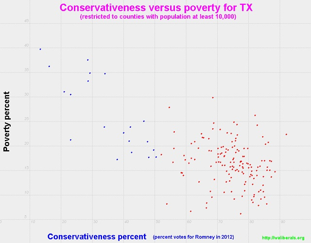 Conservativeness versus poverty for Texas counties with population at least 10,000