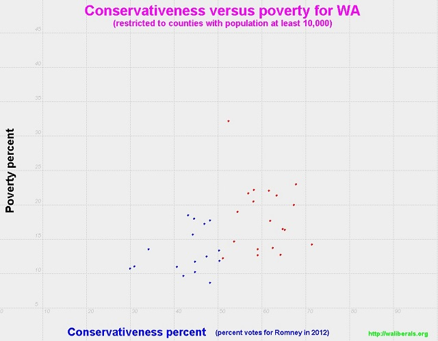 Conservativeness versus poverty for Washington State counties with population at least 10,000
