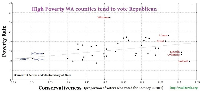Conservativeness versus poverty for Washington State counties