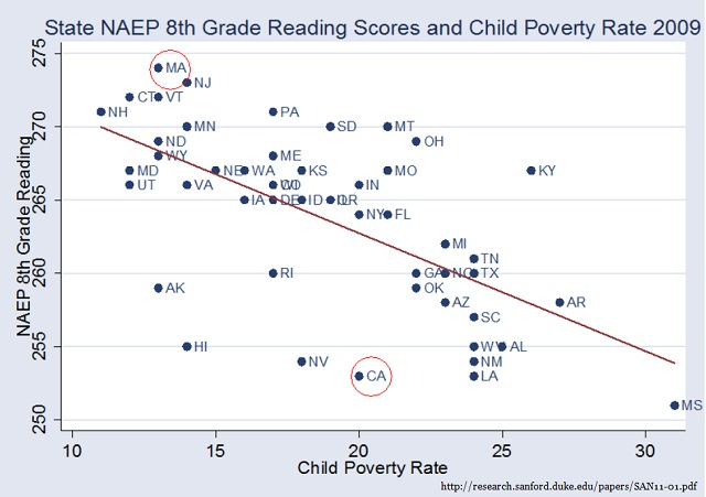 Student test scores are strongly correlated with Poverty