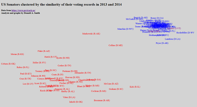 US Senators clustered by the similarity of their voting records in 2013 and 2014