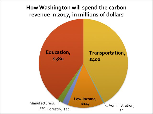 How Washington will spend the carbon revenue in 2017, in millions of dollars