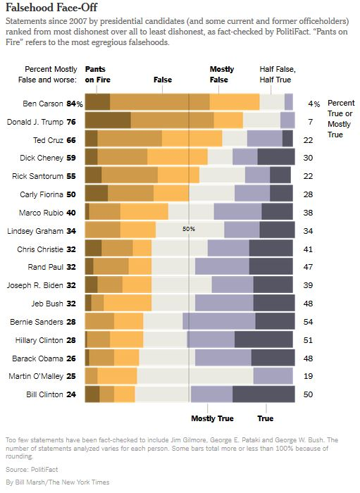 PolitiFact rates politicians' honesty and finds that Republicans like the most