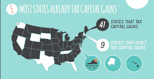 capital gains tax 4