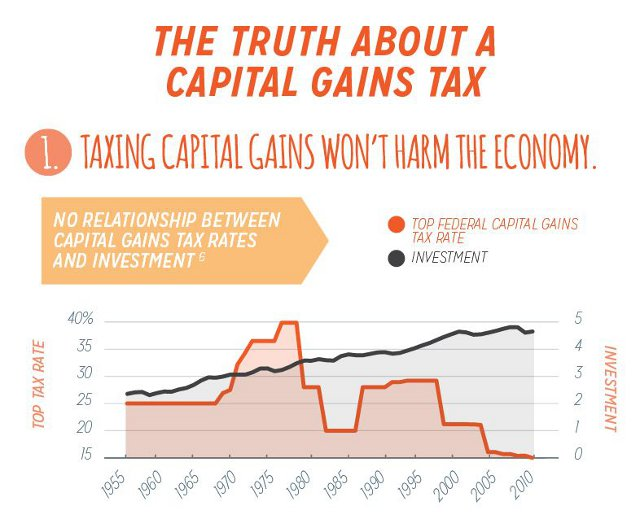 capital gains tax 5