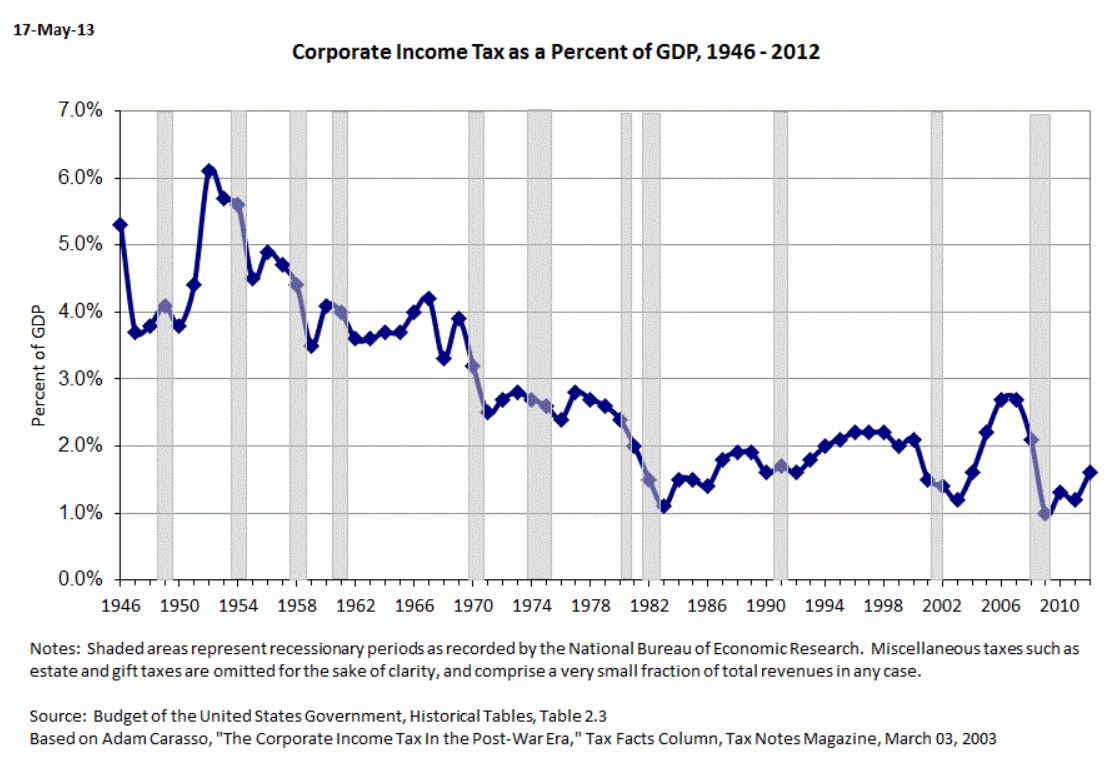 Corporate Income Tax as a Percentage of GDP