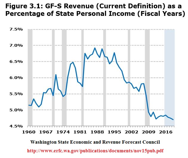 Washington Revenue as a percentage of personal income
