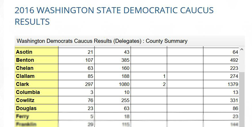 WA Dems Caucus Results page