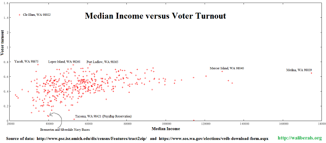 Voter turnout versus median income by zipcode in Washington State