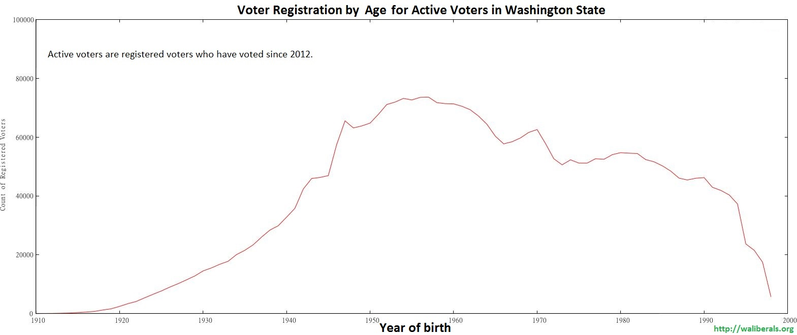 Voter Registration in Washington State, for active voters
