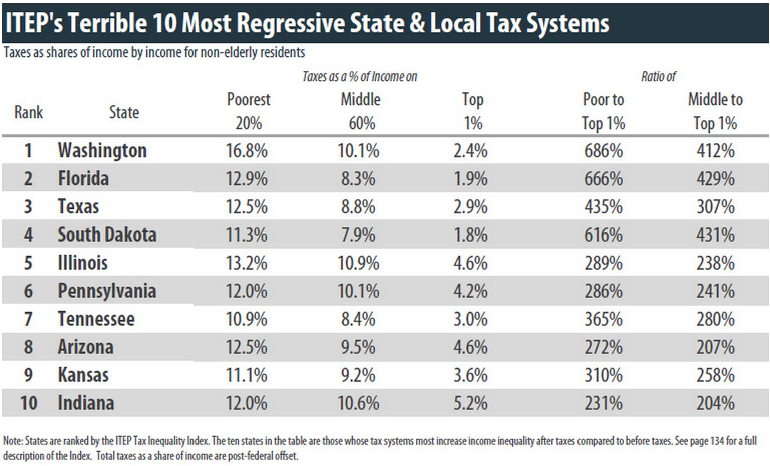 Washington State has the most regressive taxes in the U.S.