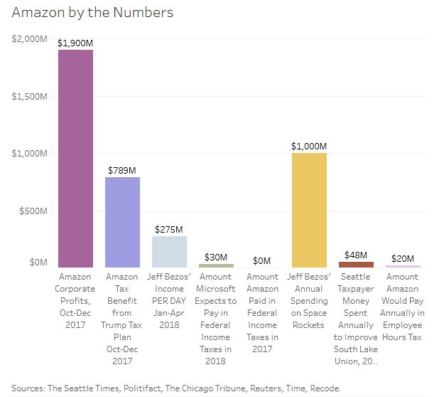 Amazon's profits and Jeff Bezos' profligacy