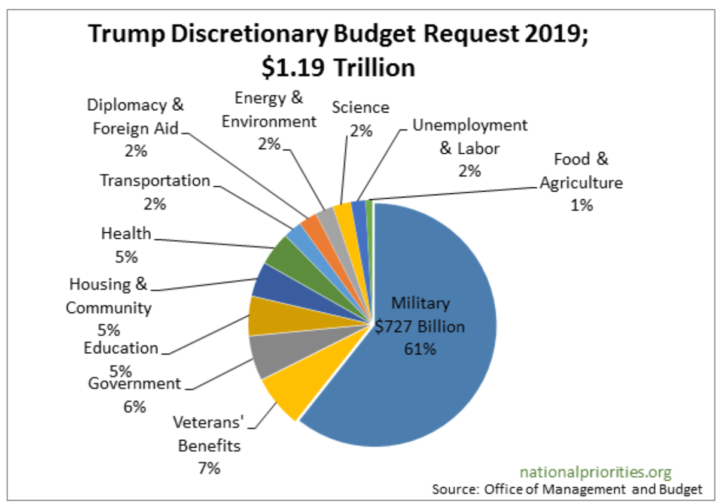Trump discretionary budget request, 2019