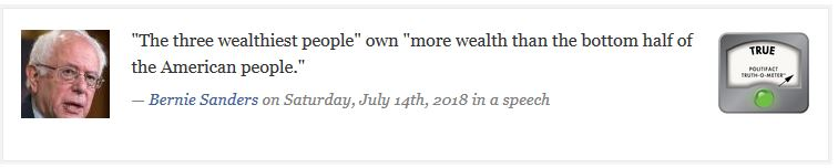 Politifact says that what Bernie Sanders says is true: three people have more wealth than the bottom half of the American people.