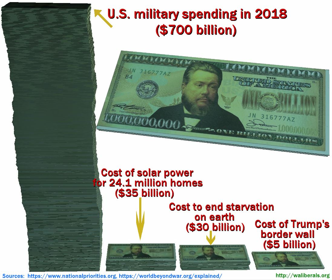 The enormity of the U.S. military budget