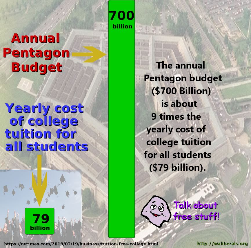 The Pentagon Budget ($700 billion) is about nine times the cost of college tuition for all students ($79 billion)